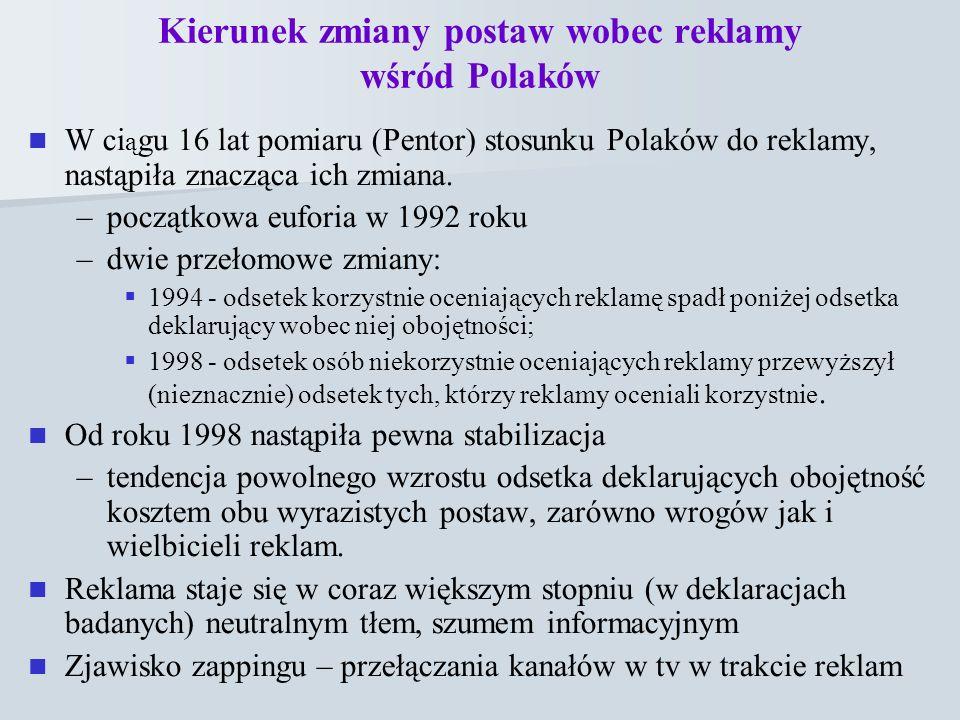 Kierunek zmiany postaw wobec reklamy wśród Polaków