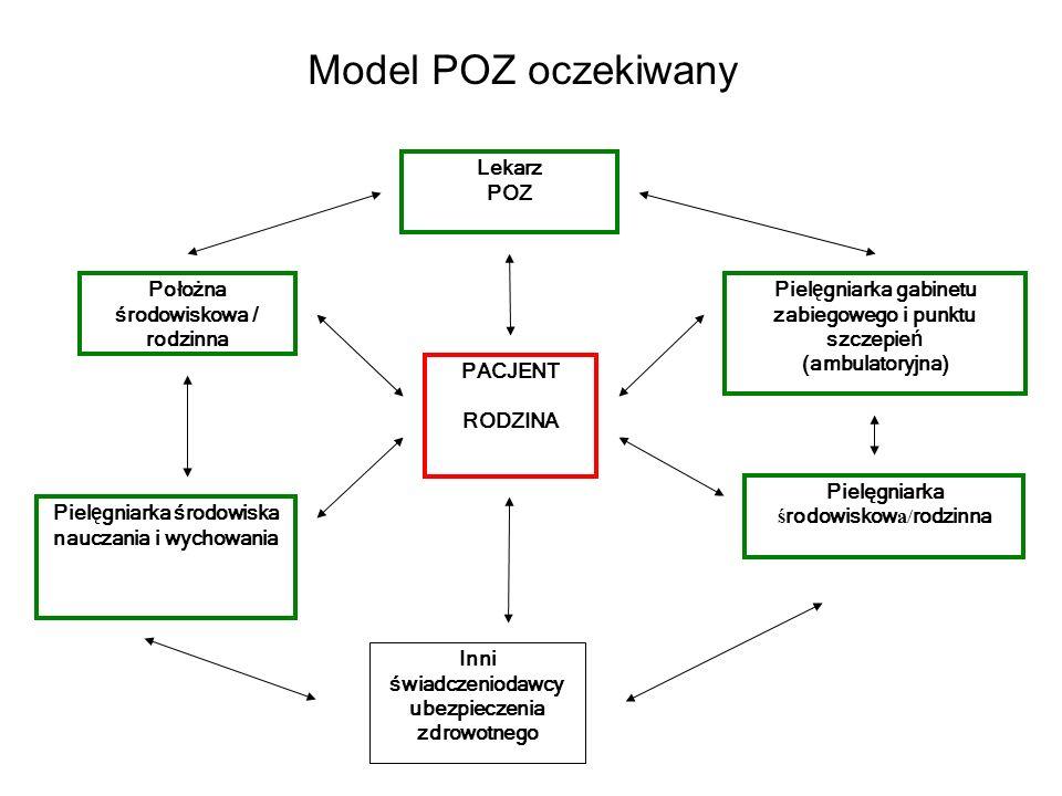 Model POZ oczekiwany Inni świadczeniodawcy ubezpieczenia zdrowotnego