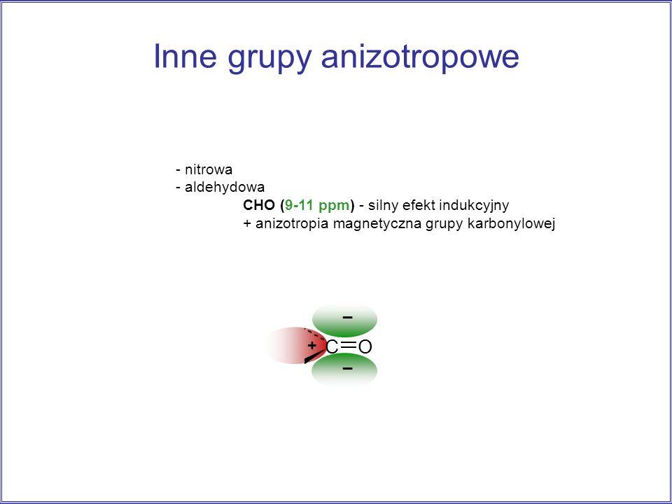 Inne grupy anizotropowe