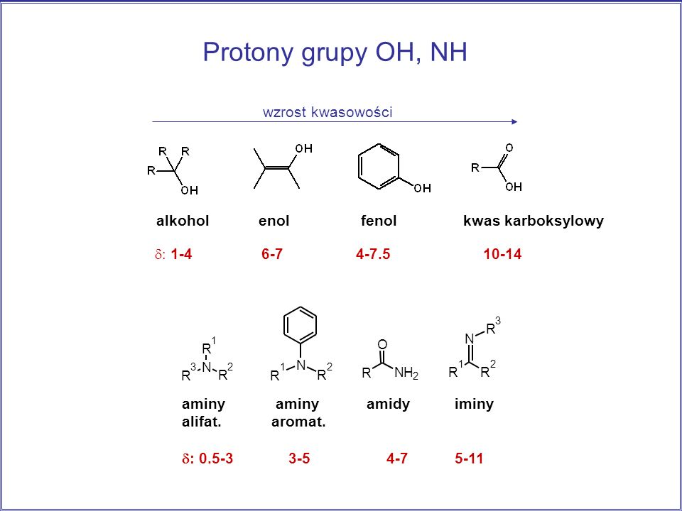 Protony grupy OH, NH wzrost kwasowości