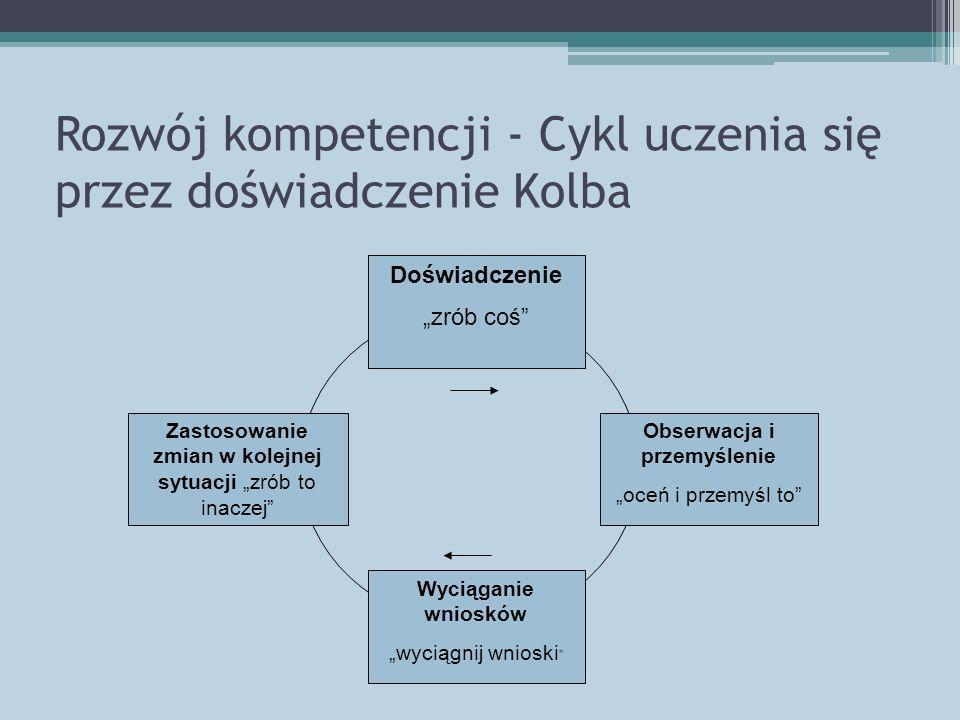 Rozwój kompetencji - Cykl uczenia się przez doświadczenie Kolba