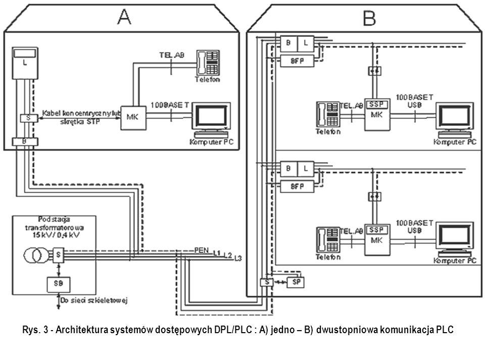 B – bezpieczniki główne, BFP – filtr bocznikujący, L – licznik energii elektrycznej, L1/L2/L3 – przewód fazy 1/2/3, PEN przewód zerowy, S – sprzęgacz, SB – stacja bazowa, MK – moduł komunikacyjny, SSP – filtry środkowoprzepustowe