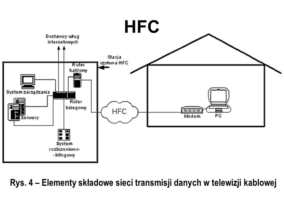 HFC Rys. 4 – Elementy składowe sieci transmisji danych w telewizji kablowej