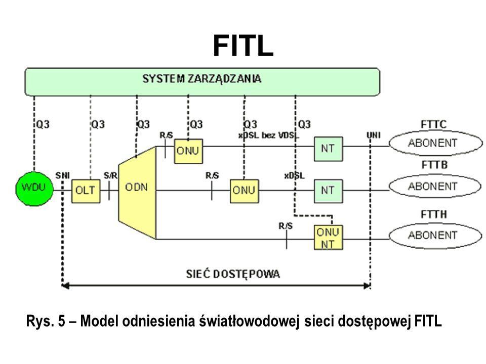 FITL Rys. 5 – Model odniesienia światłowodowej sieci dostępowej FITL