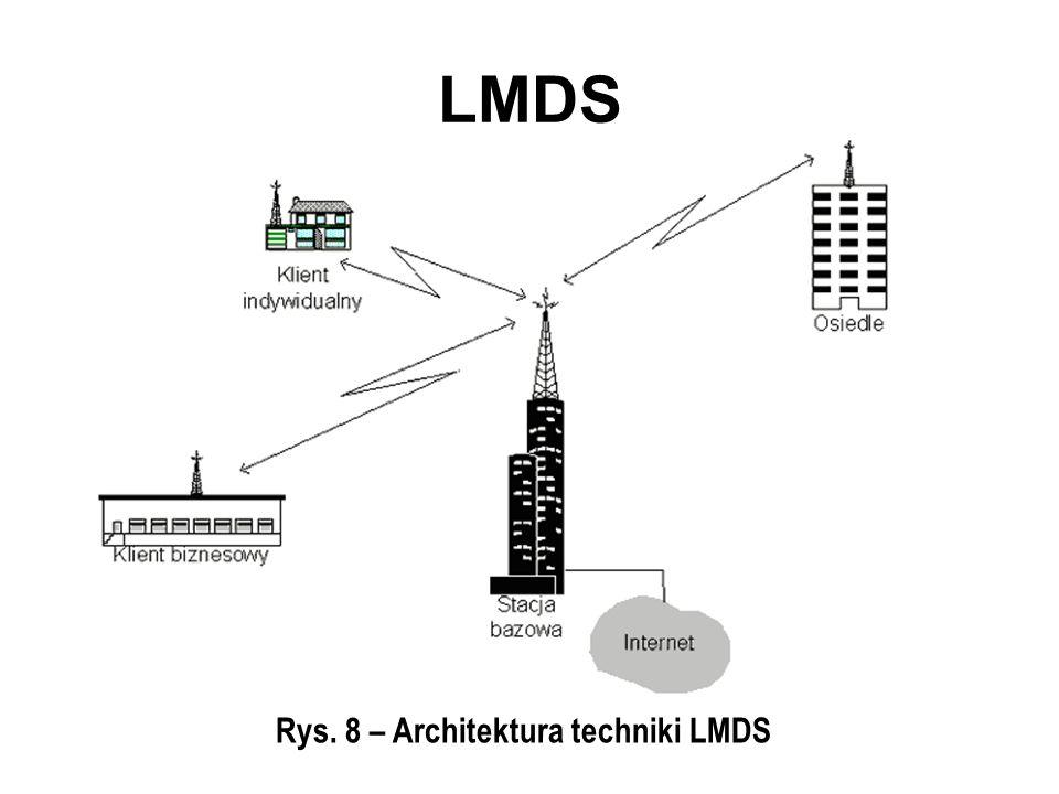 LMDS Rys. 8 – Architektura techniki LMDS