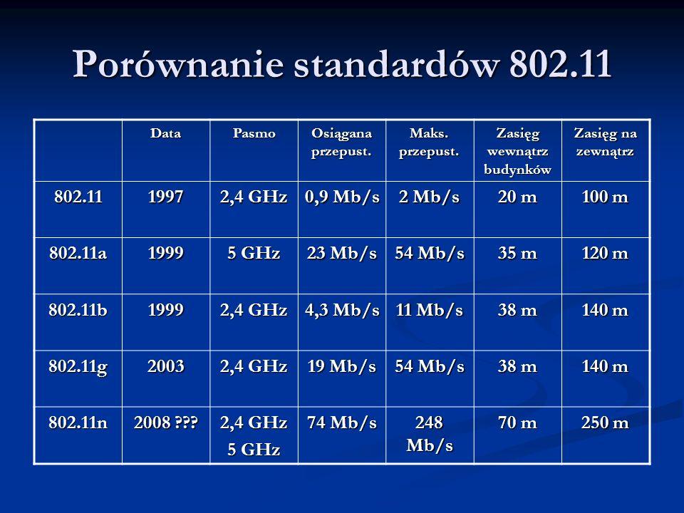 Porównanie standardów 802.11