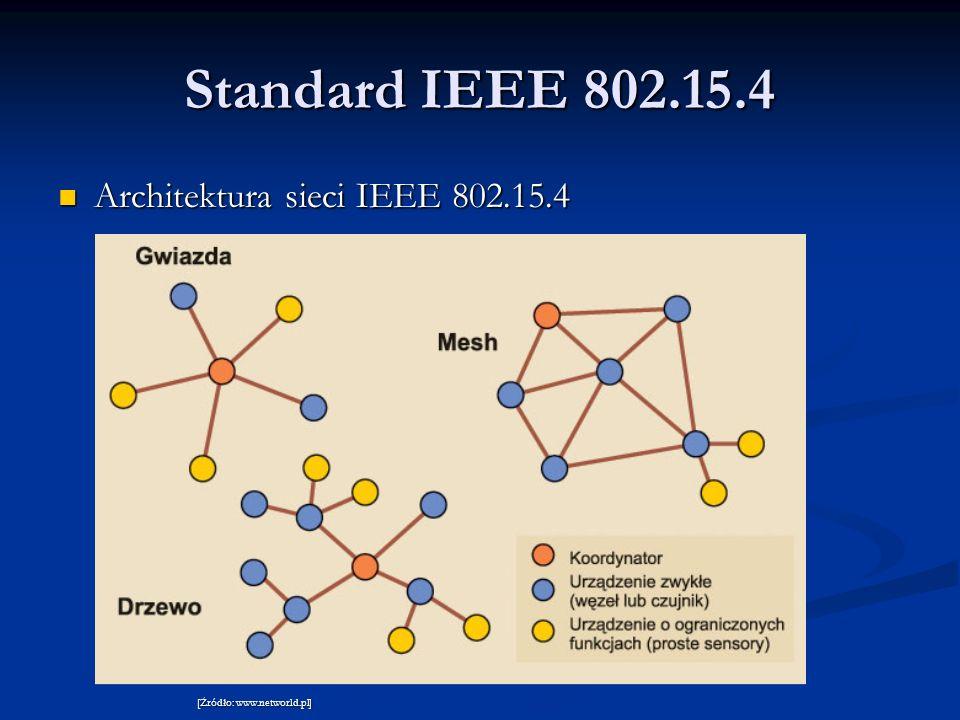 Standard IEEE 802.15.4 Architektura sieci IEEE 802.15.4
