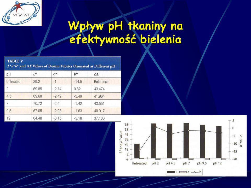 Wpływ pH tkaniny na efektywność bielenia