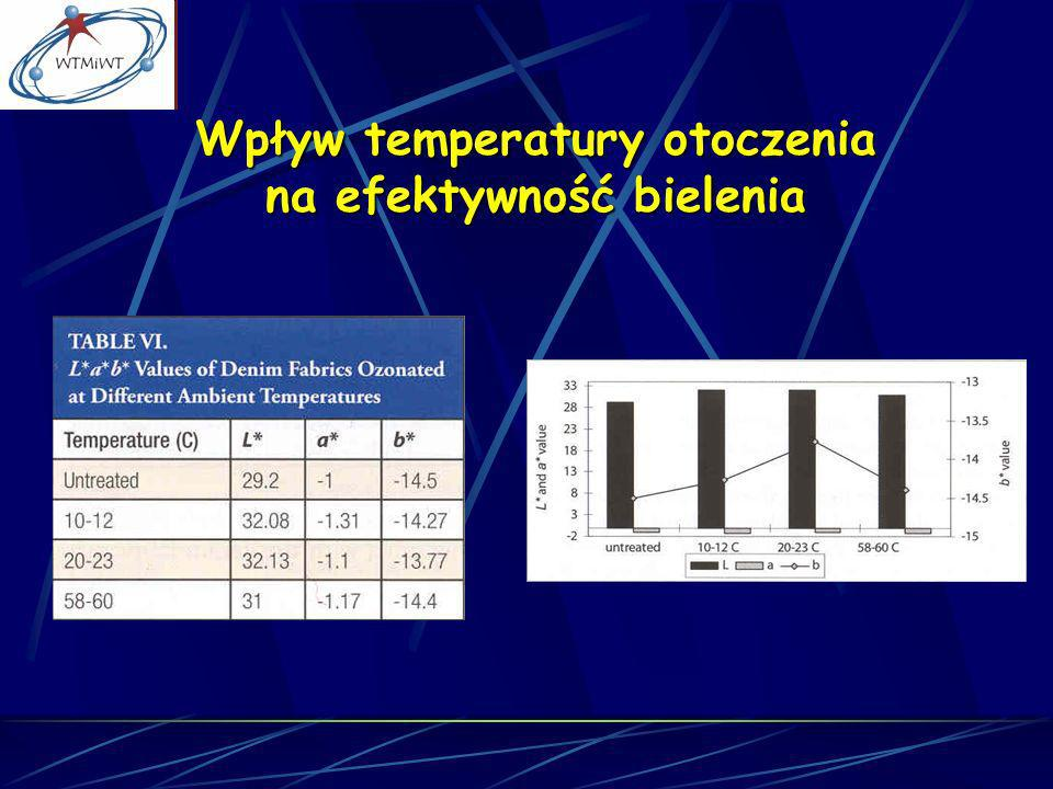 Wpływ temperatury otoczenia na efektywność bielenia