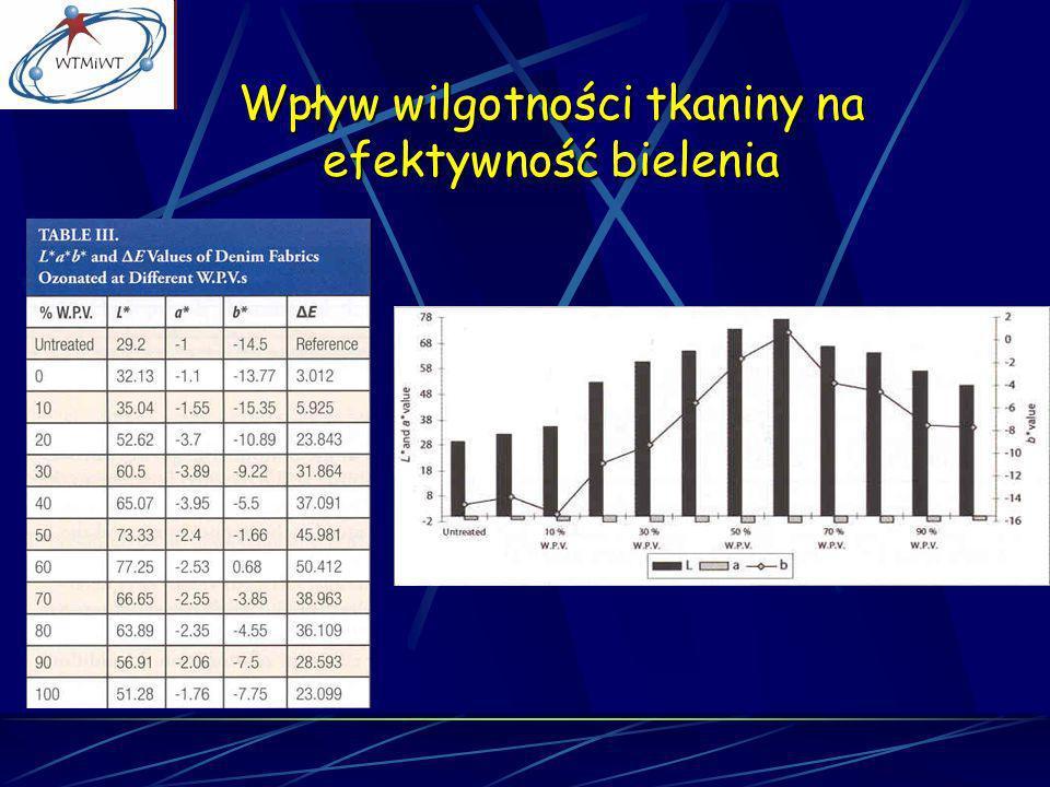 Wpływ wilgotności tkaniny na efektywność bielenia