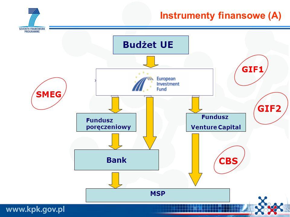 Instrumenty finansowe (A)