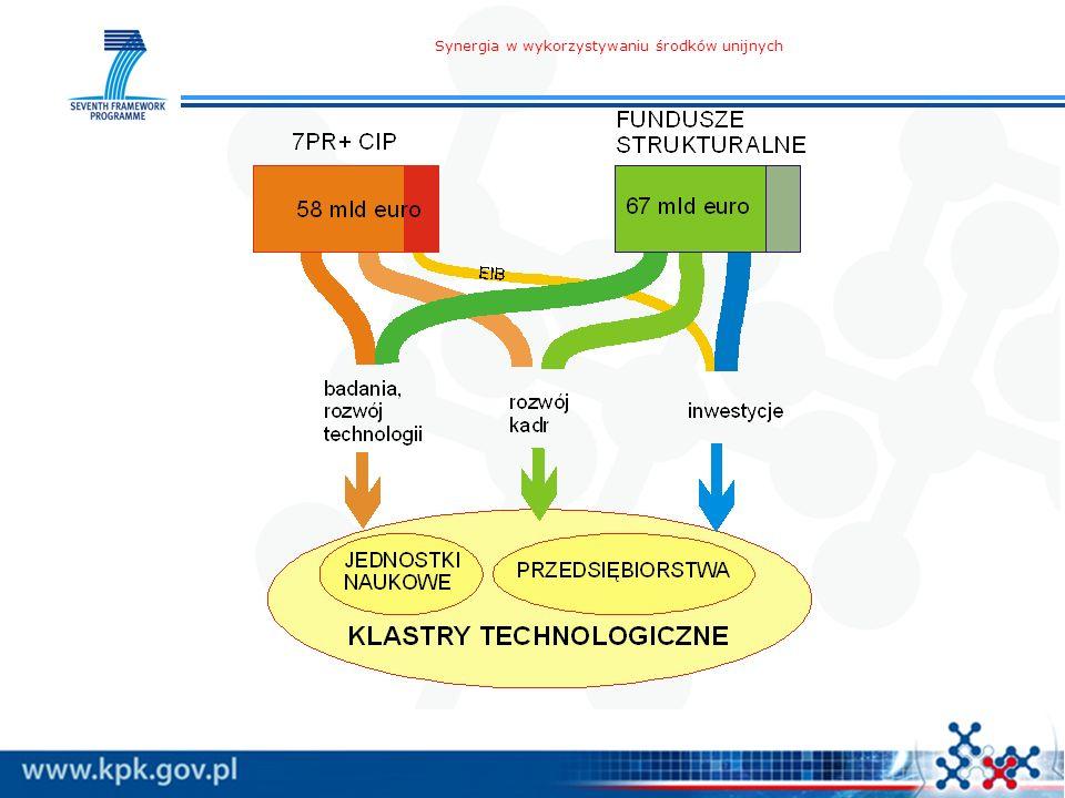 Synergia w wykorzystywaniu środków unijnych