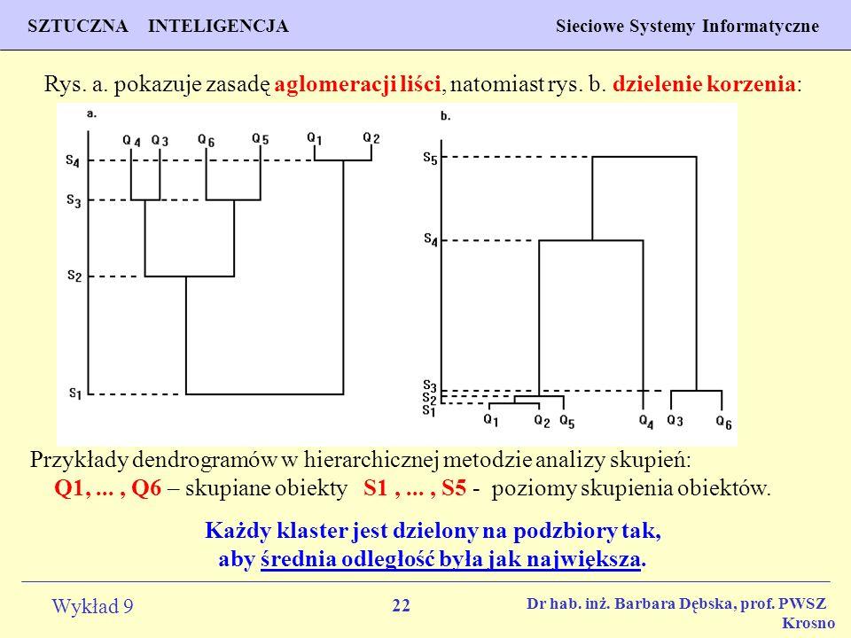 Rys. a. pokazuje zasadę aglomeracji liści, natomiast rys. b