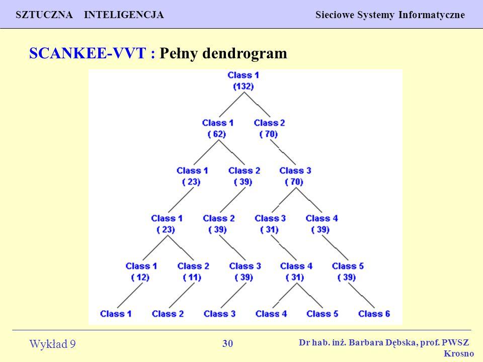 SCANKEE-VVT : Pełny dendrogram