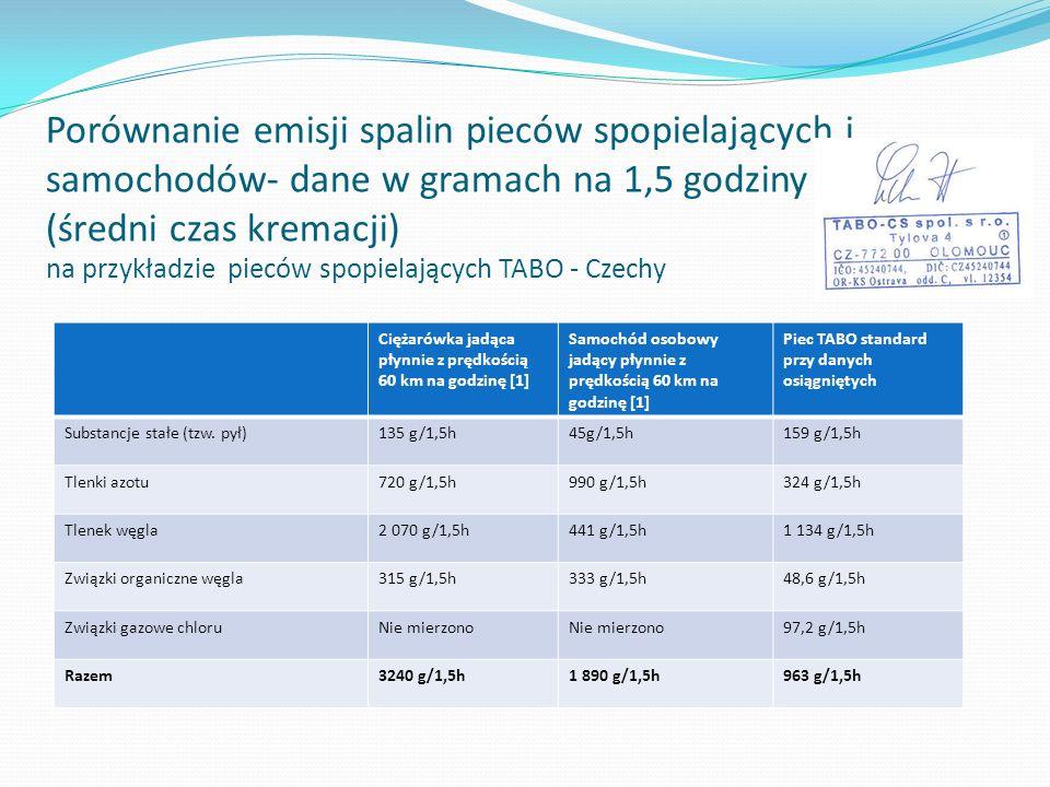 Porównanie emisji spalin pieców spopielających i samochodów- dane w gramach na 1,5 godziny (średni czas kremacji) na przykładzie pieców spopielających TABO - Czechy