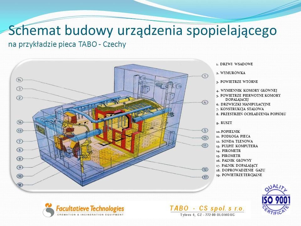 Schemat budowy urządzenia spopielającego na przykładzie pieca TABO - Czechy