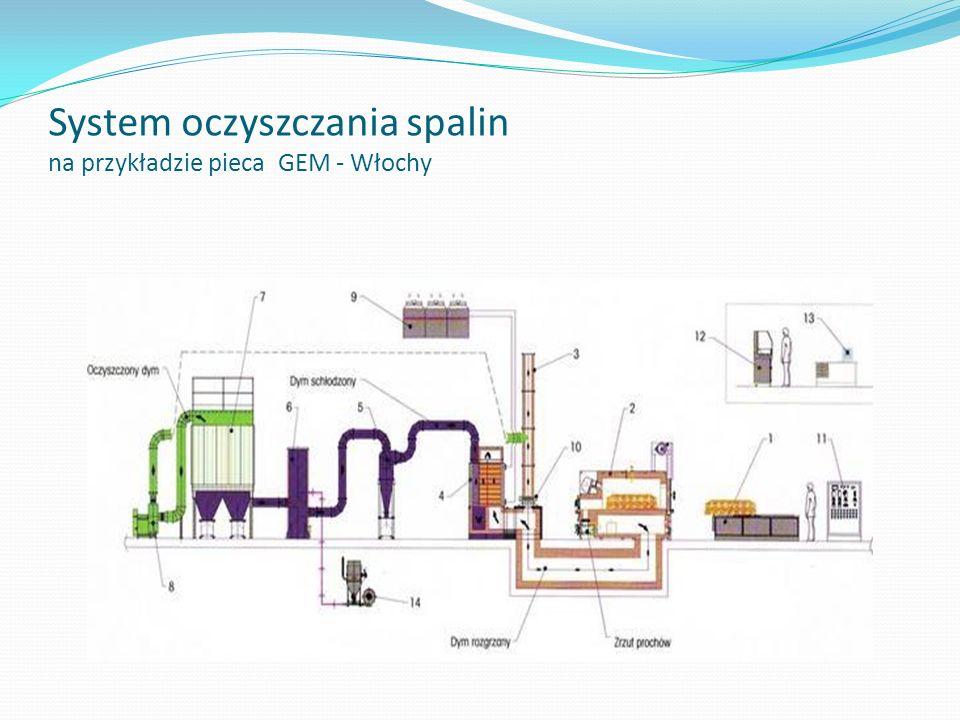 System oczyszczania spalin na przykładzie pieca GEM - Włochy
