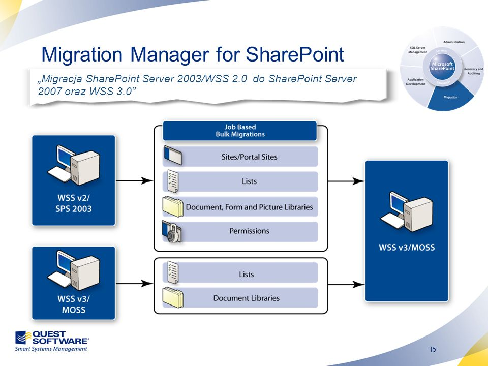 Migration Manager for SharePoint