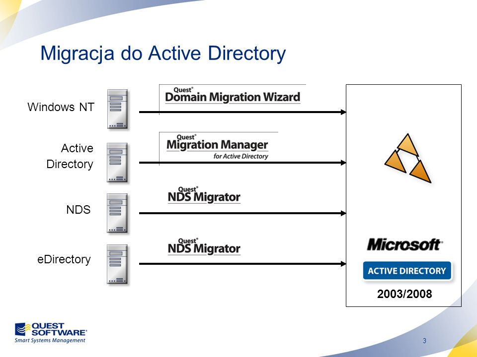 Migracja do Active Directory