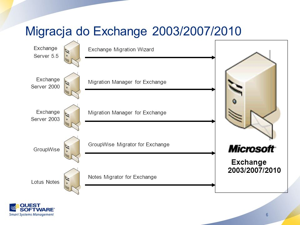 Migracja do Exchange 2003/2007/2010