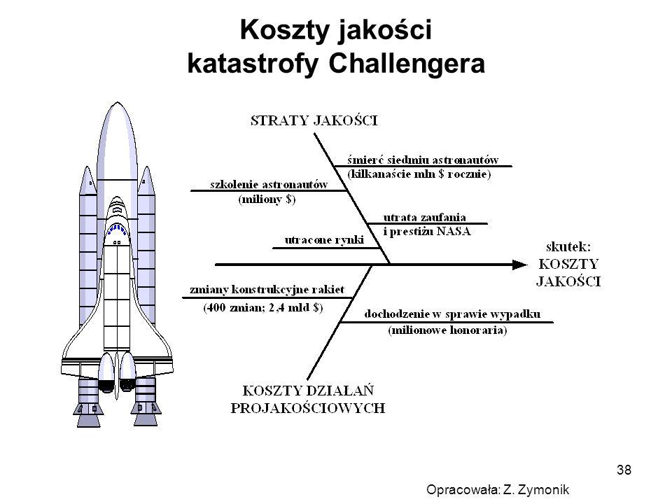 Koszty jakości katastrofy Challengera