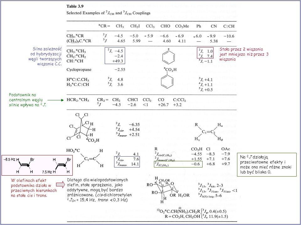 Silna zależność od hybrydyzacji węgli tworzących wiązanie C.C.