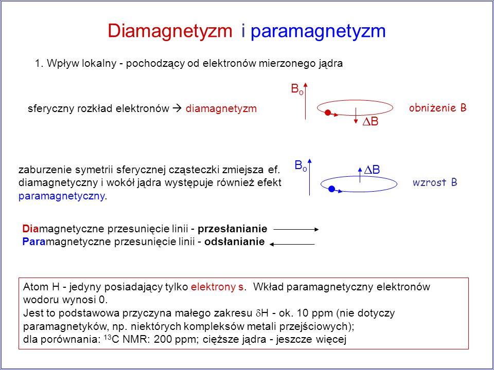 Diamagnetyzm i paramagnetyzm