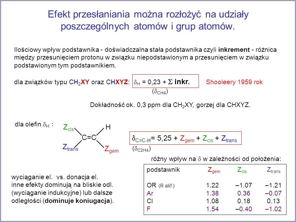Efekt przesłaniania można rozłożyć na udziały poszczególnych atomów i grup atomów.