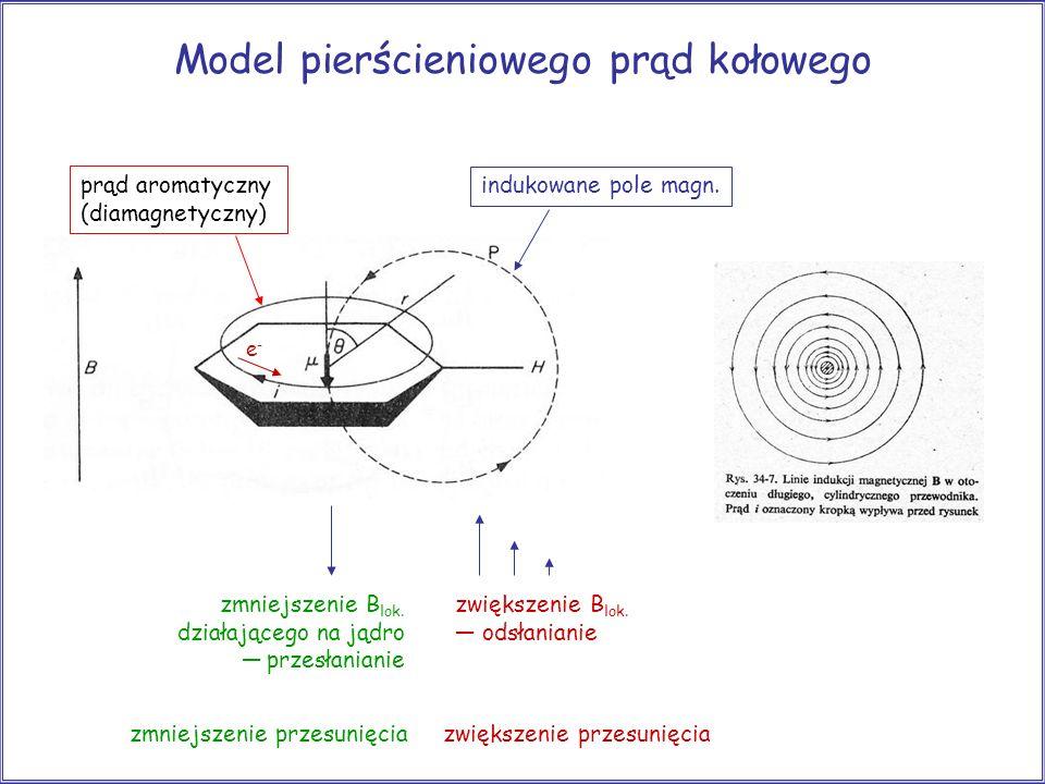 Model pierścieniowego prąd kołowego