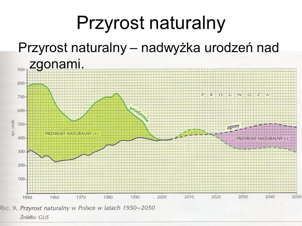 Przyrost naturalny Przyrost naturalny – nadwyżka urodzeń nad zgonami.