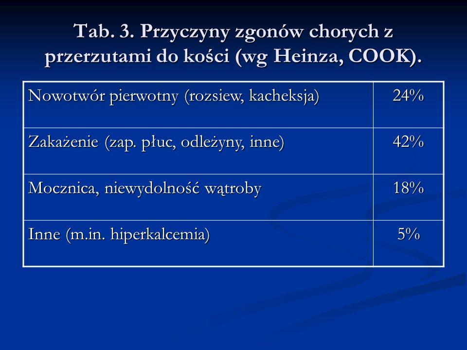 Tab. 3. Przyczyny zgonów chorych z przerzutami do kości (wg Heinza, COOK).