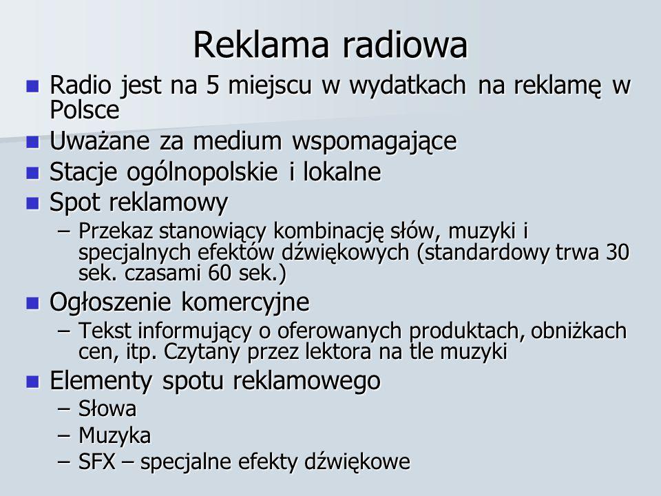 Reklama radiowa Radio jest na 5 miejscu w wydatkach na reklamę w Polsce. Uważane za medium wspomagające.