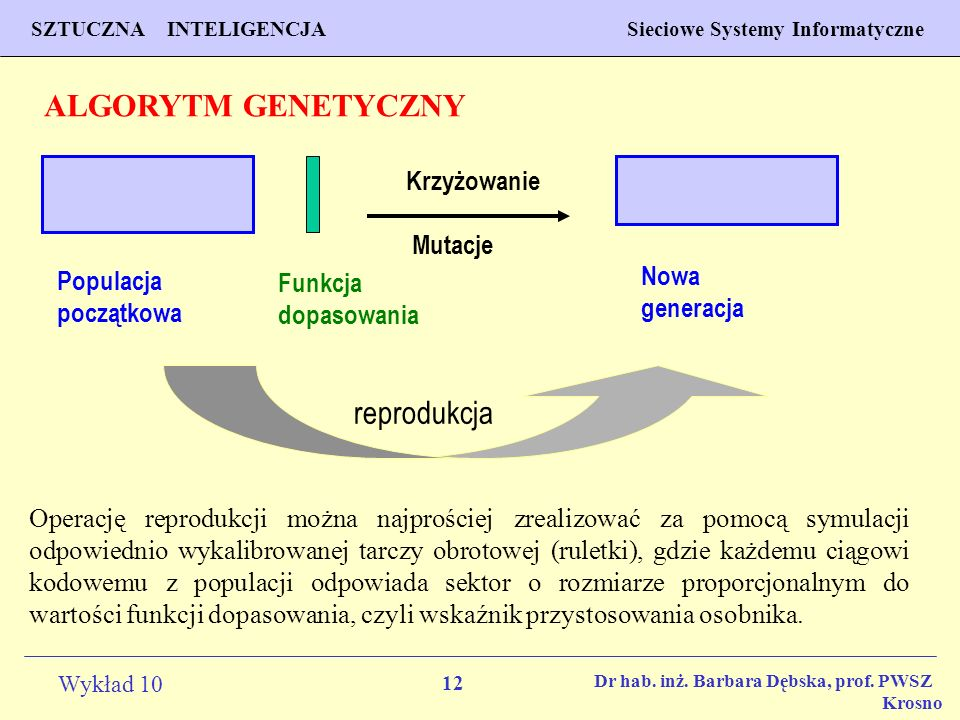 ALGORYTM GENETYCZNY reprodukcja Krzyżowanie Mutacje Nowa Populacja