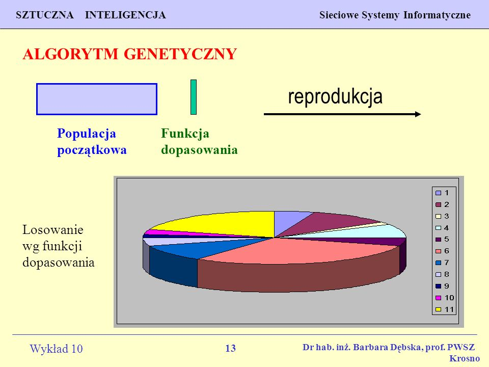 reprodukcja ALGORYTM GENETYCZNY Populacja początkowa