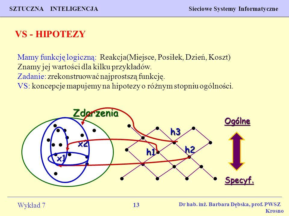 VS - HIPOTEZY Zdarzenia  h3 x2 h2 h1 x1