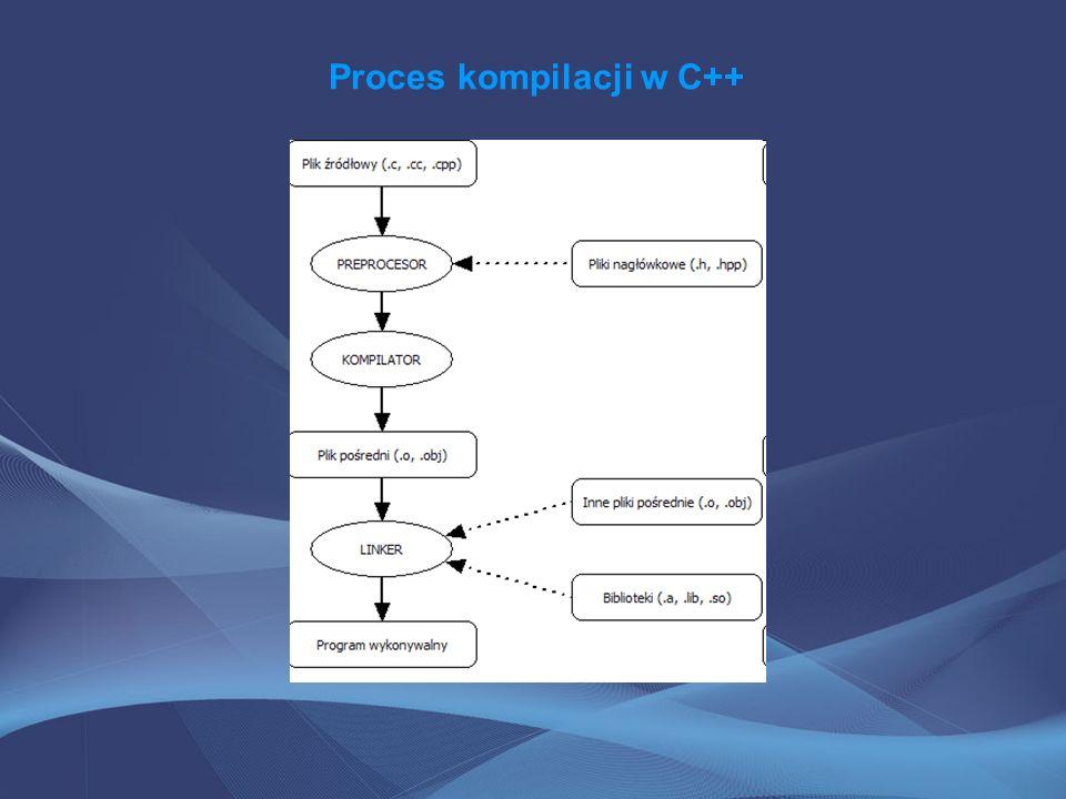 Proces kompilacji w C++