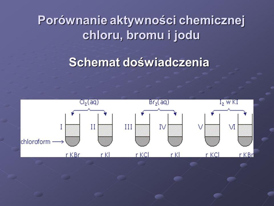 Porównanie aktywności chemicznej chloru, bromu i jodu