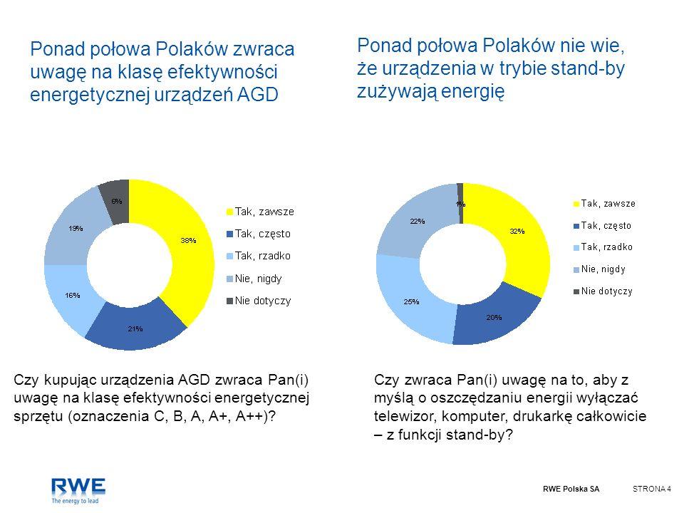 Ponad połowa Polaków nie wie, że urządzenia w trybie stand-by zużywają energię