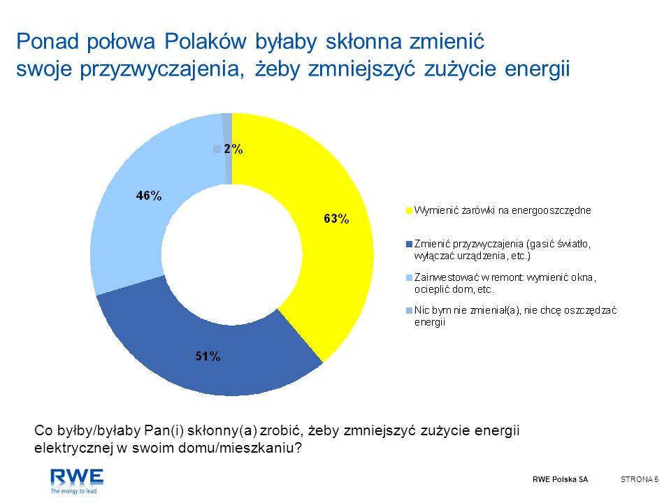 Ponad połowa Polaków byłaby skłonna zmienić swoje przyzwyczajenia, żeby zmniejszyć zużycie energii