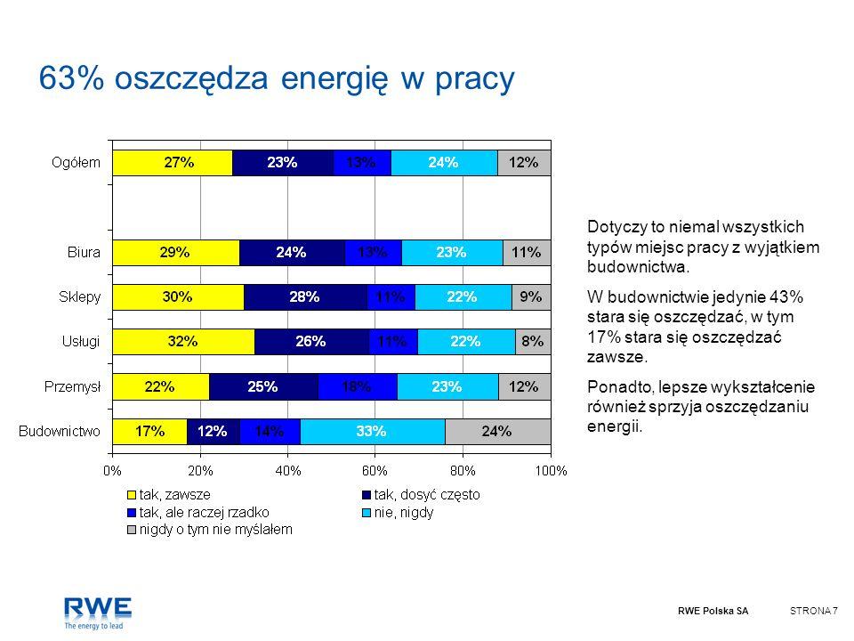 63% oszczędza energię w pracy