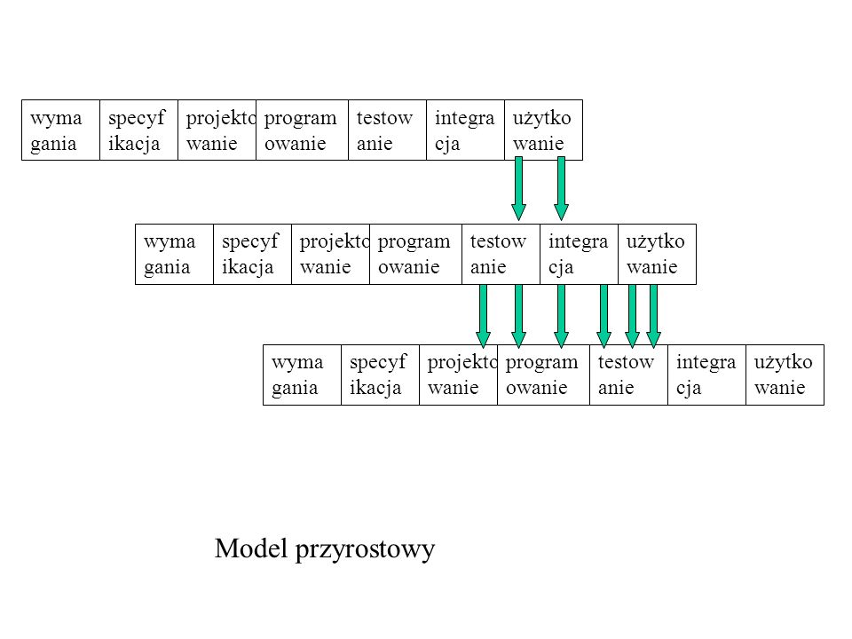 Model przyrostowy wymagania specyfikacja testowanie projektowanie
