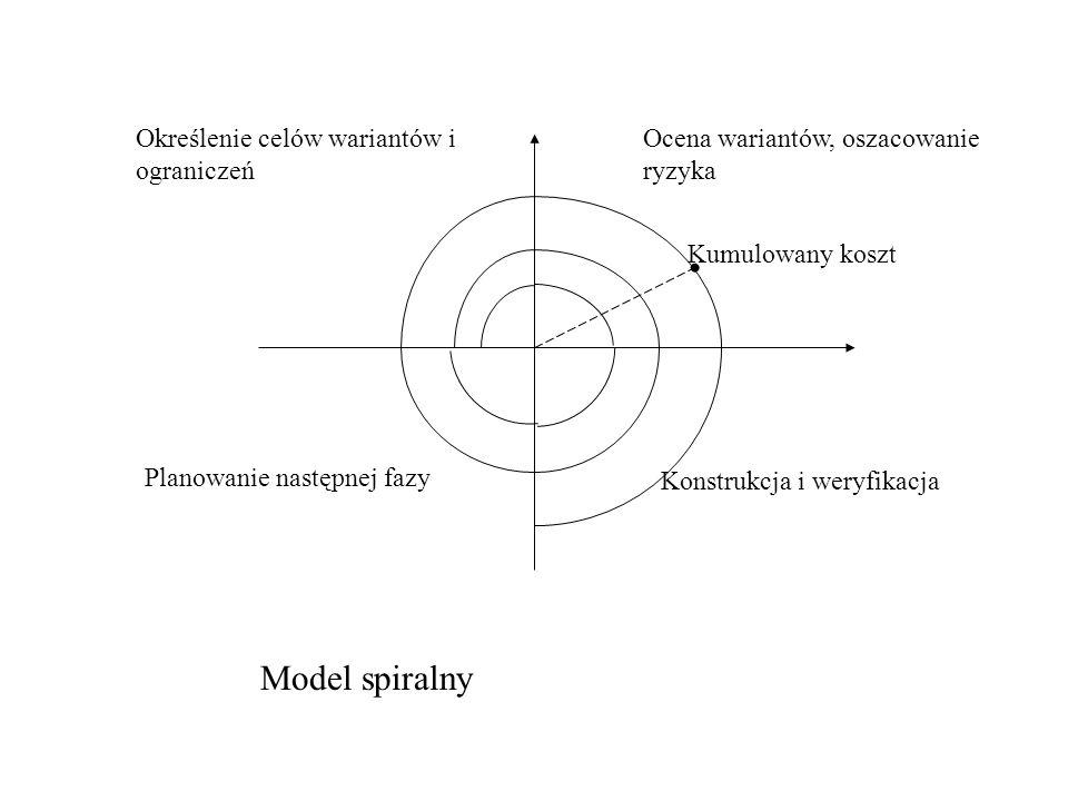 Model spiralny Określenie celów wariantów i ograniczeń