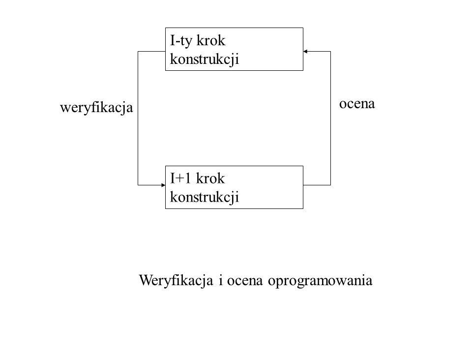 I-ty krok konstrukcji I+1 krok konstrukcji ocena weryfikacja Weryfikacja i ocena oprogramowania