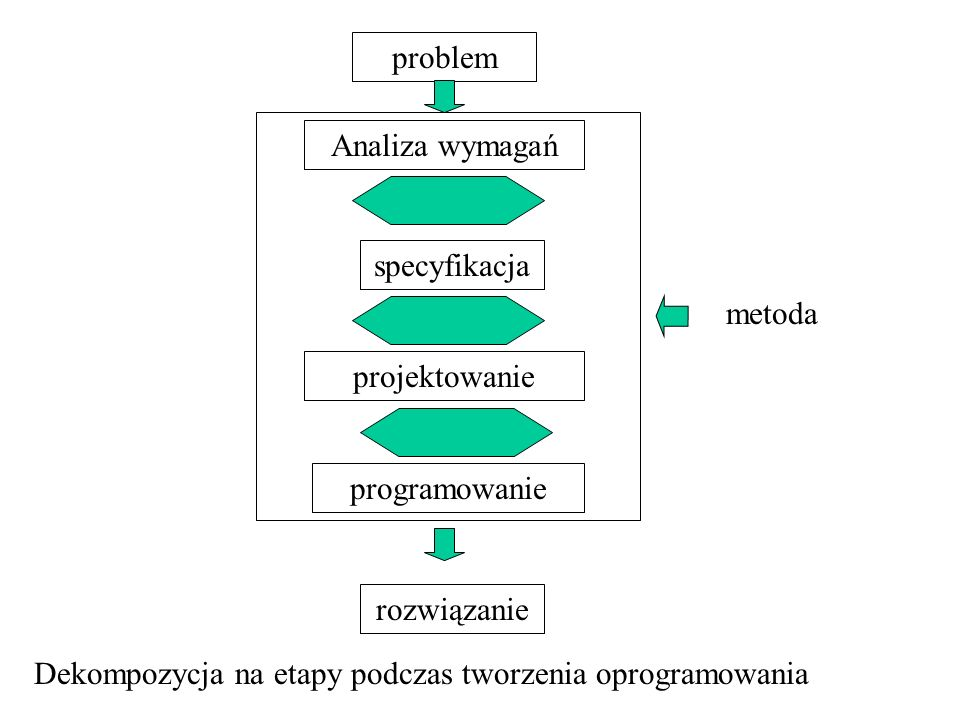 problem Analiza wymagań. specyfikacja. projektowanie. programowanie. rozwiązanie. metoda.