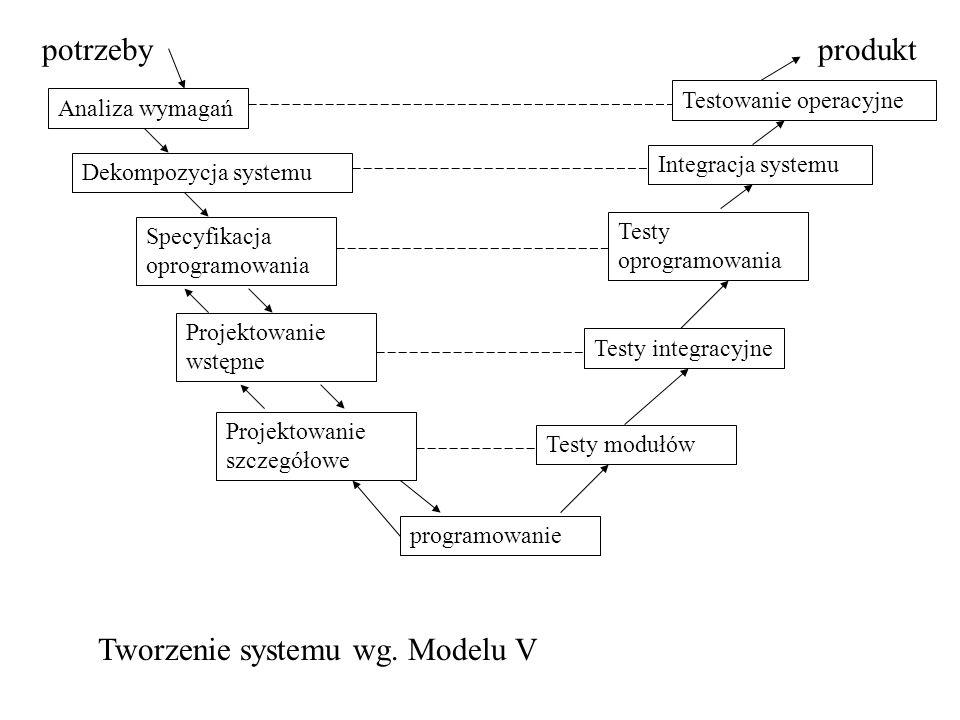 Tworzenie systemu wg. Modelu V