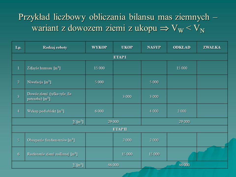Przykład liczbowy obliczania bilansu mas ziemnych – wariant z dowozem ziemi z ukopu  VW < VN