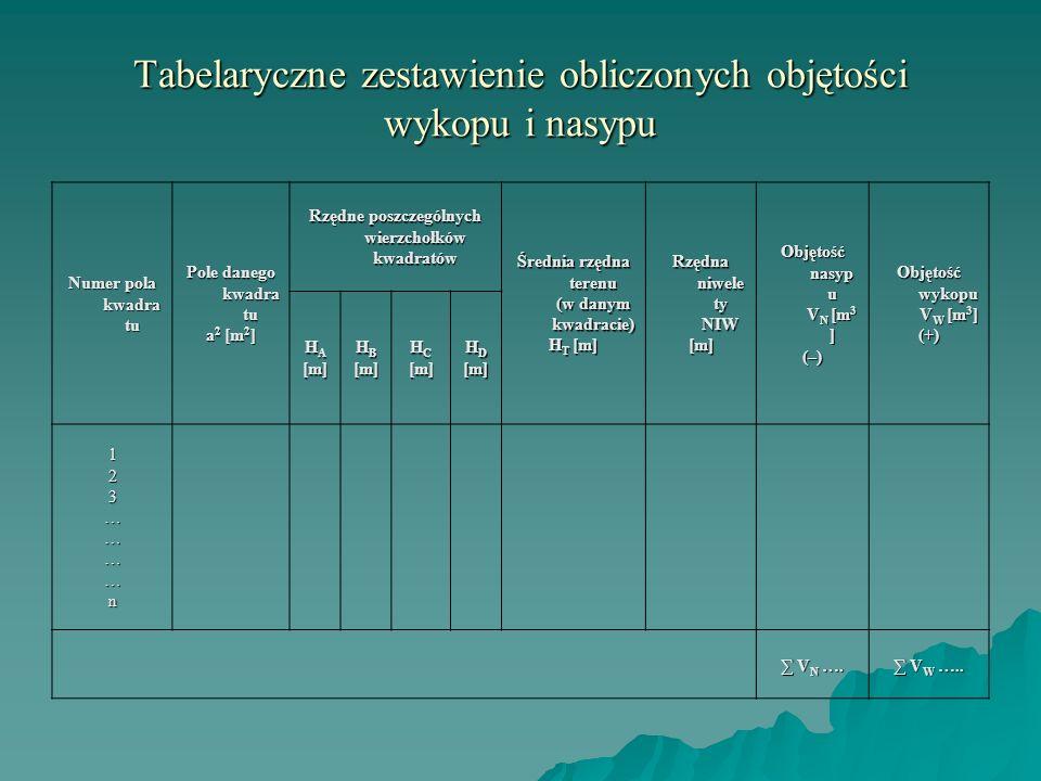 Tabelaryczne zestawienie obliczonych objętości wykopu i nasypu