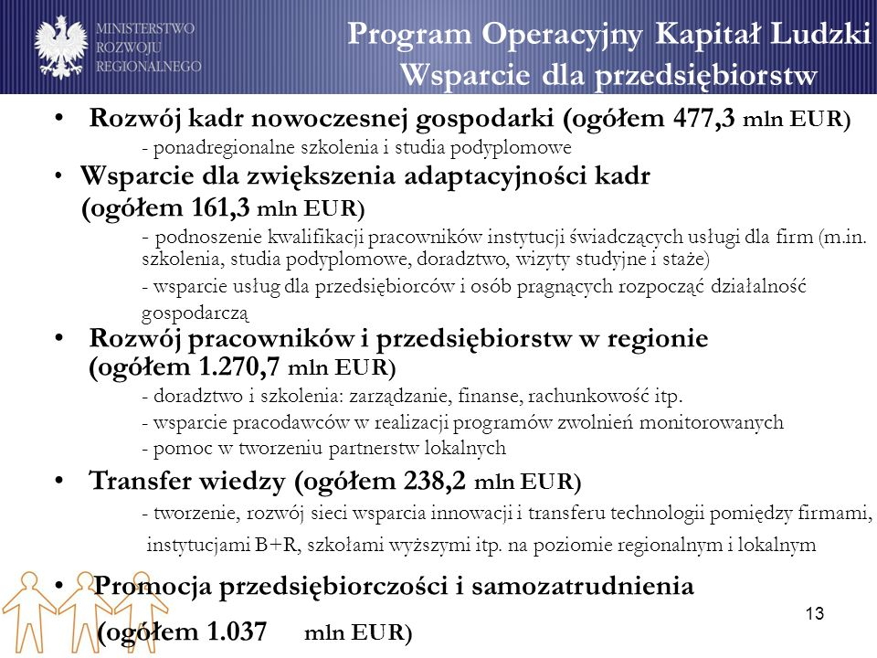 Program Operacyjny Kapitał Ludzki Wsparcie dla przedsiębiorstw