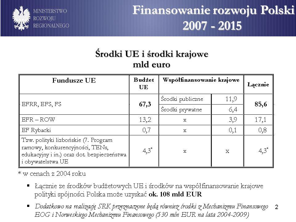 Finansowanie rozwoju Polski Środki UE i środki krajowe