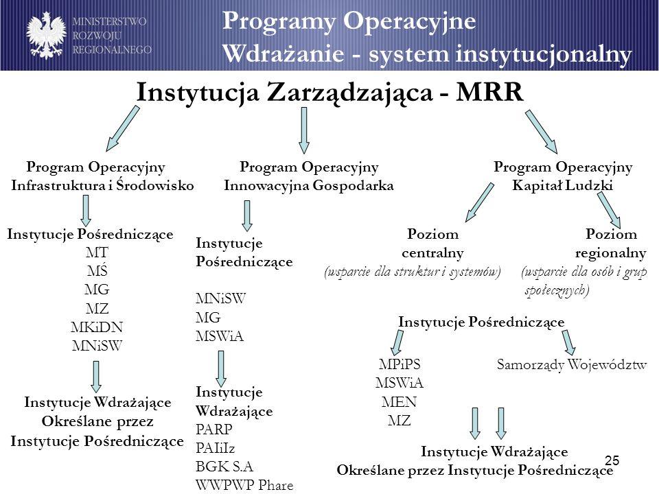 Instytucja Zarządzająca - MRR